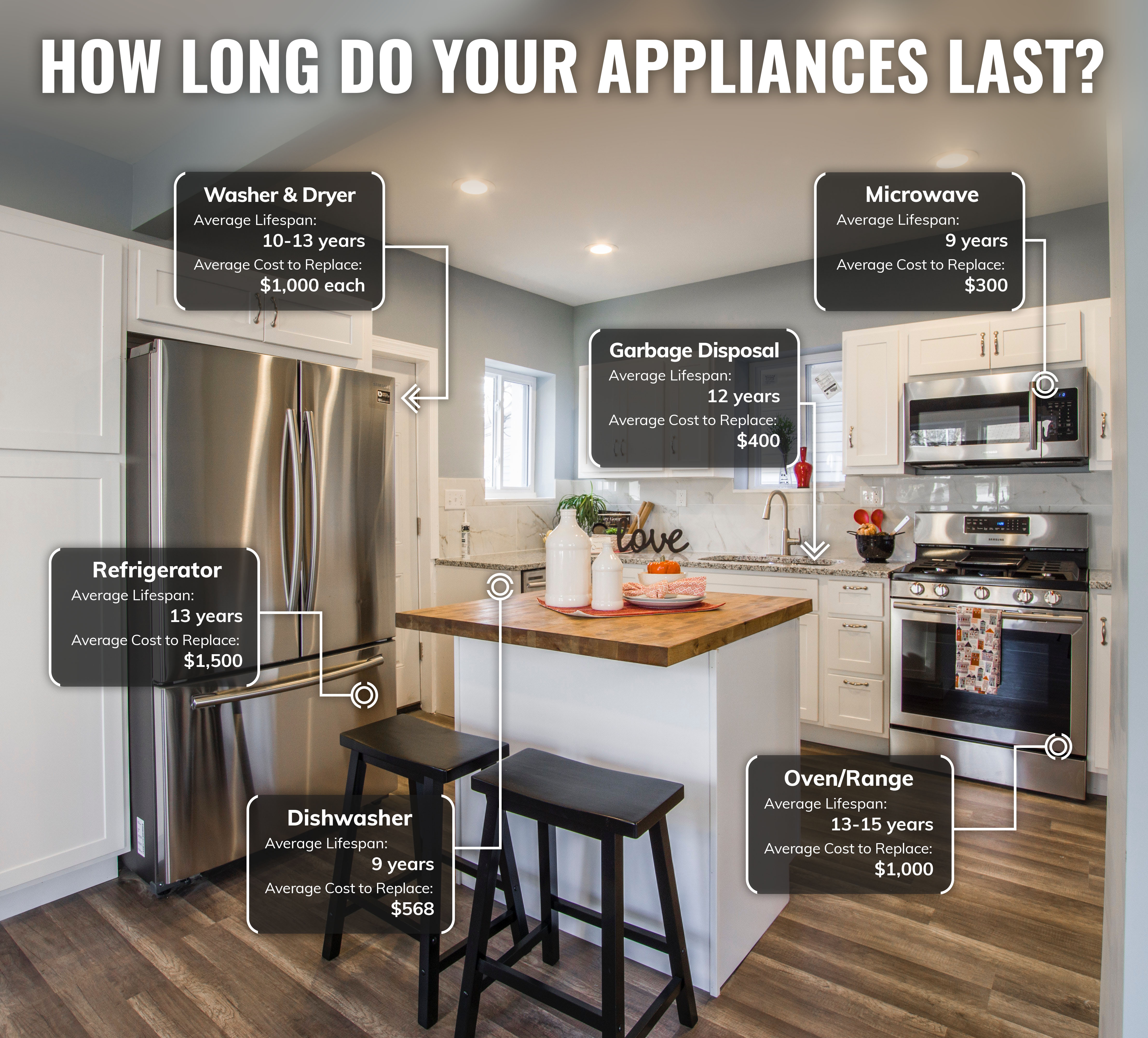 How Long Do Your Appliance Systems Last
